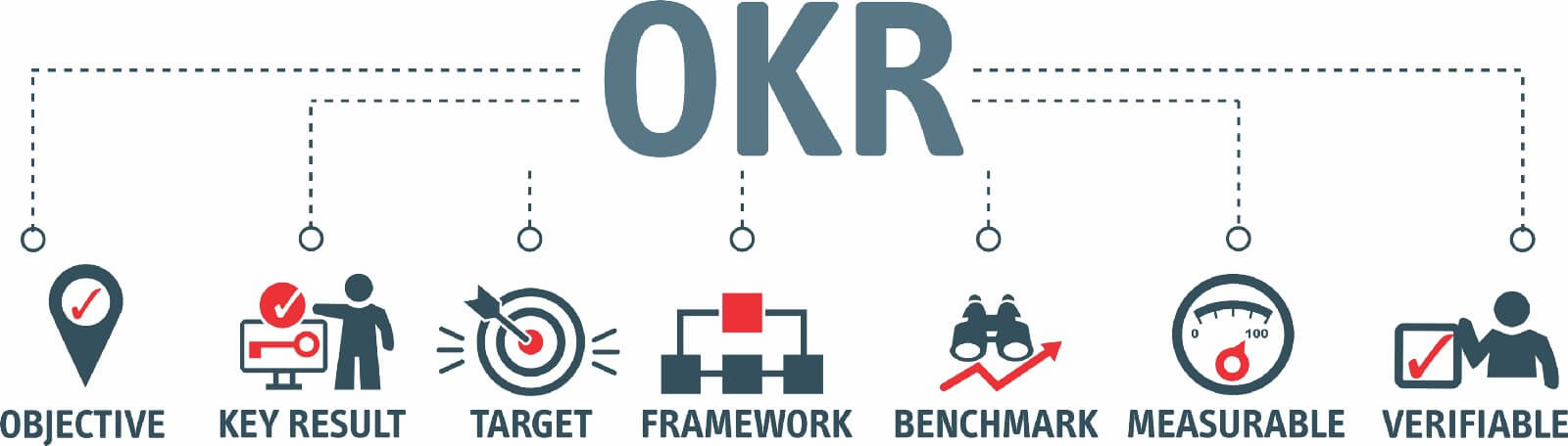 OKR hierarchy with seven components: Objectives, Key Results, Target, Framework, Benchmark, Measurable, Verifiable