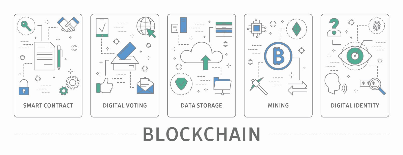 Graphical representation of Blockchain identifying 5 uses: smart contract, digital voting, data storage, mining, and digital identity