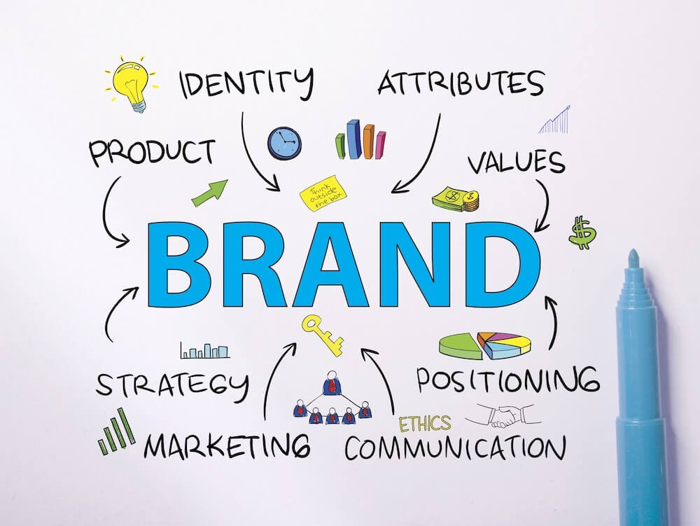 Wordcloud w/ Brand in center surrounded by product, identity, attributes, values, strategy, marketing, ethics, communication