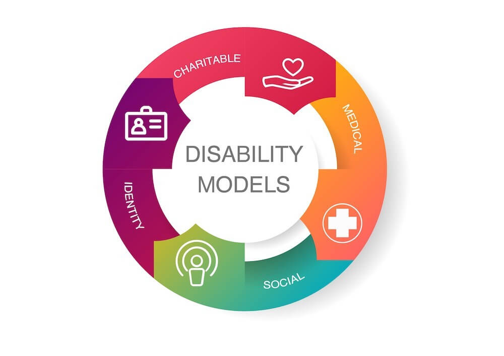 Ouroboros of four different disability models Charitable; Medical; Social; and Identity