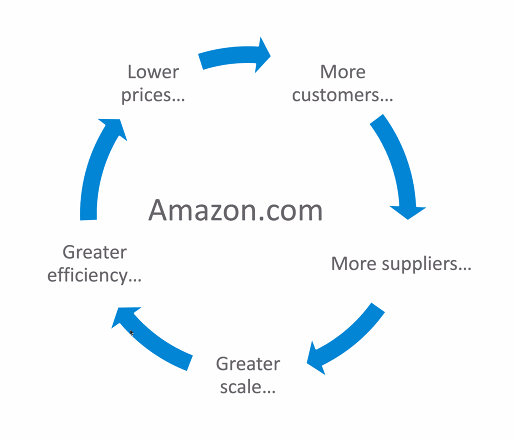 Simplified flywheel for amazon. More customers leads to more suppliers leads to greater scale leads to greater efficiency leads to lower prices and back to more customers